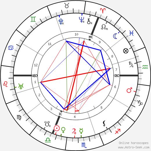Aleister Crowley Birth Chart Horoscope Astro Seek Com